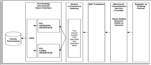 How to personalize view in oracle e-business suite 12 oracle.