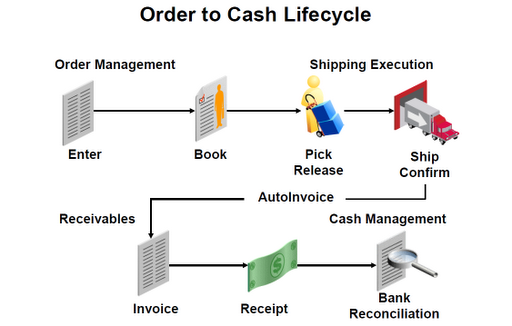Order To Cash Flow Training In Oracle Apps R12 Oracle Apps Tutorials